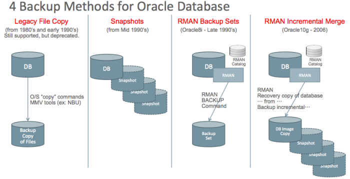4 Oracle Backup Methods